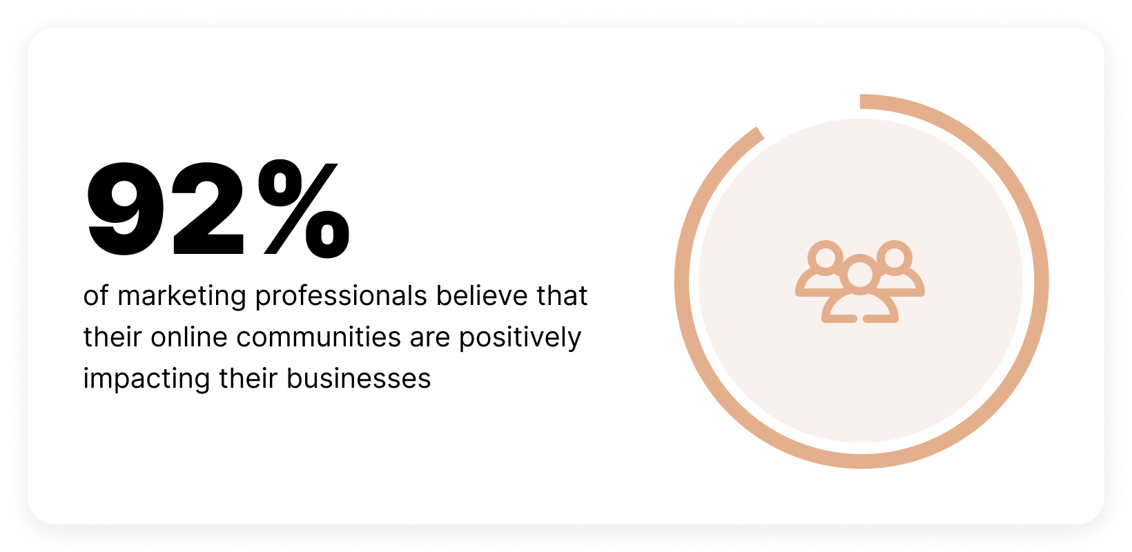 92% of marketing professionals believe that their online communities are positively impacting their businesses